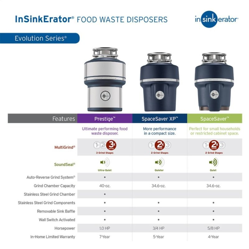 Garbage Disposal With Stainless Steel Grind Chamber