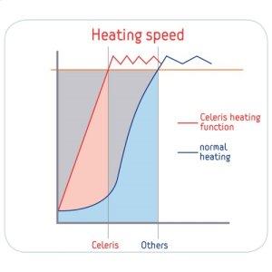 Celeris Pre-heat Booster